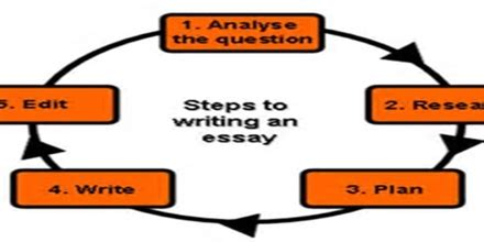 How to write a philosophical thesis statement